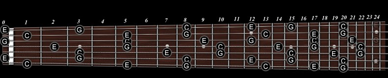 Chordsscales And Arpeggios For Seven 7 Strings Guitar