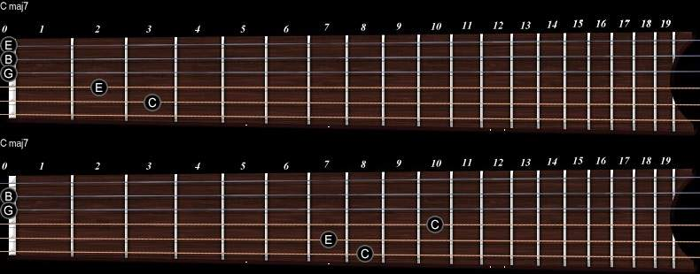 standard chords sound exotic if played in unusual way